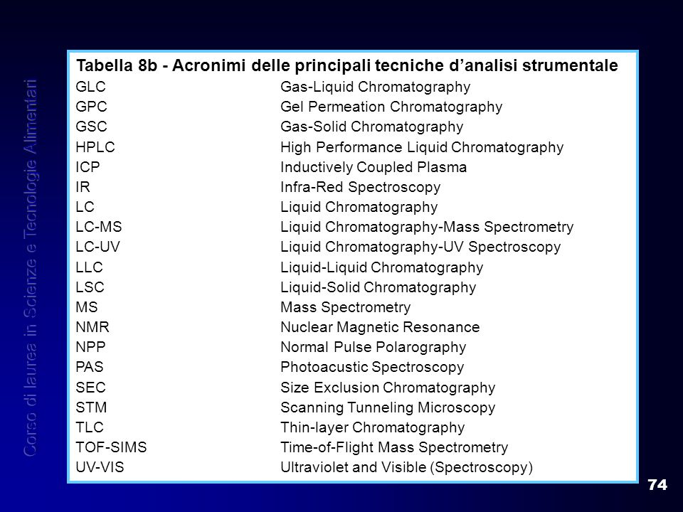 74 Tabella 8b - Acronimi delle principali tecniche danalisi strumentale GLCGas-Liquid Chromatography GPCGel Permeation Chromatography GSCGas-Solid Chromatography HPLCHigh Performance Liquid Chromatography ICPInductively Coupled Plasma IRInfra-Red Spectroscopy LCLiquid Chromatography LC-MSLiquid Chromatography-Mass Spectrometry LC-UVLiquid Chromatography-UV Spectroscopy LLCLiquid-Liquid Chromatography LSCLiquid-Solid Chromatography MSMass Spectrometry NMRNuclear Magnetic Resonance NPPNormal Pulse Polarography PASPhotoacustic Spectroscopy SECSize Exclusion Chromatography STMScanning Tunneling Microscopy TLCThin-layer Chromatography TOF-SIMSTime-of-Flight Mass Spectrometry UV-VISUltraviolet and Visible (Spectroscopy)