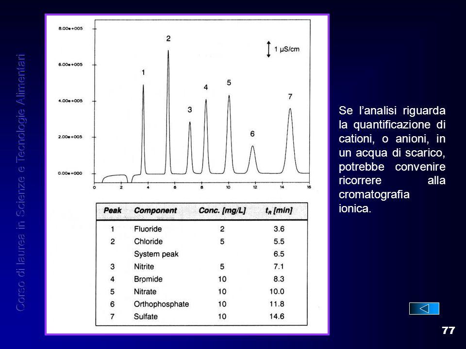 77 Se lanalisi riguarda la quantificazione di cationi, o anioni, in un acqua di scarico, potrebbe convenire ricorrere alla cromatografia ionica.