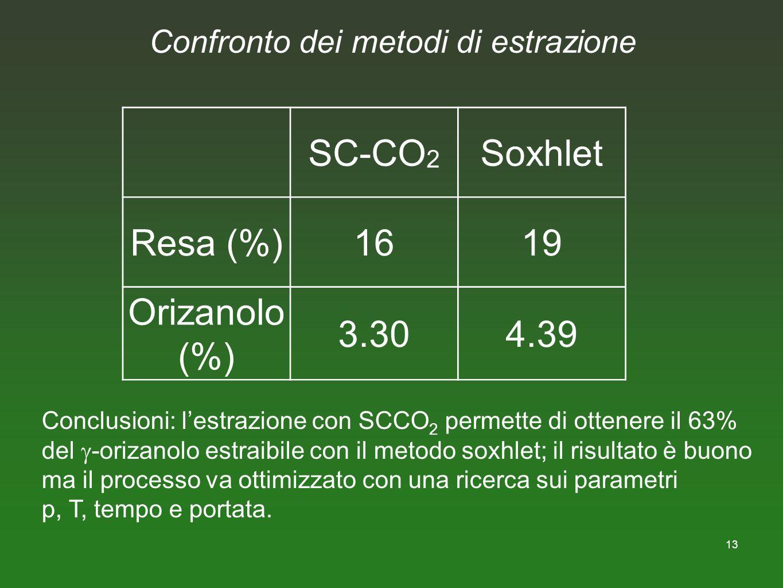 13 Confronto dei metodi di estrazione SC-CO 2 Soxhlet Resa (%)1619 Orizanolo (%) 3.304.39 Conclusioni: lestrazione con SCCO 2 permette di ottenere il