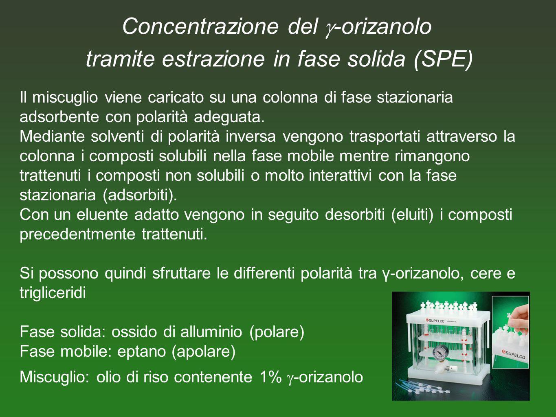 16 Concentrazione del -orizanolo tramite estrazione in fase solida (SPE) Il miscuglio viene caricato su una colonna di fase stazionaria adsorbente con