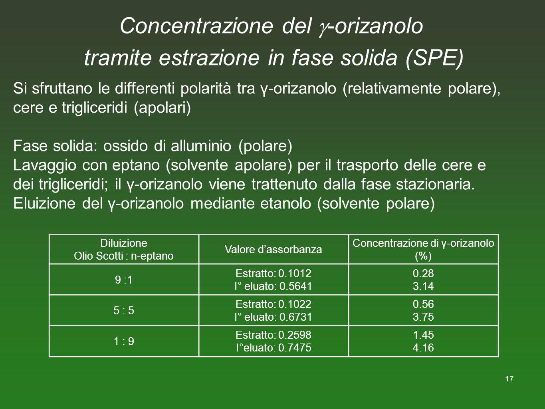 17 Concentrazione del -orizanolo tramite estrazione in fase solida (SPE) Si sfruttano le differenti polarità tra γ-orizanolo (relativamente polare), c