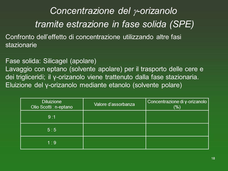 18 Concentrazione del -orizanolo tramite estrazione in fase solida (SPE) Confronto delleffetto di concentrazione utilizzando altre fasi stazionarie Fa
