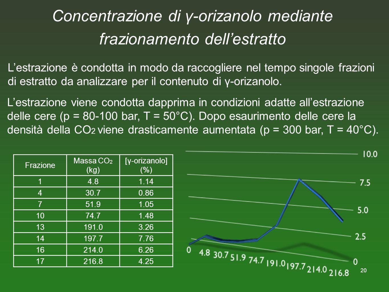20 Concentrazione di γ-orizanolo mediante frazionamento dellestratto Lestrazione è condotta in modo da raccogliere nel tempo singole frazioni di estra