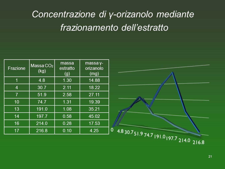 21 Concentrazione di γ-orizanolo mediante frazionamento dellestratto Frazione Massa CO 2 (kg) massa estratto (g) massa γ- orizanolo (mg) 14.81.3014.88