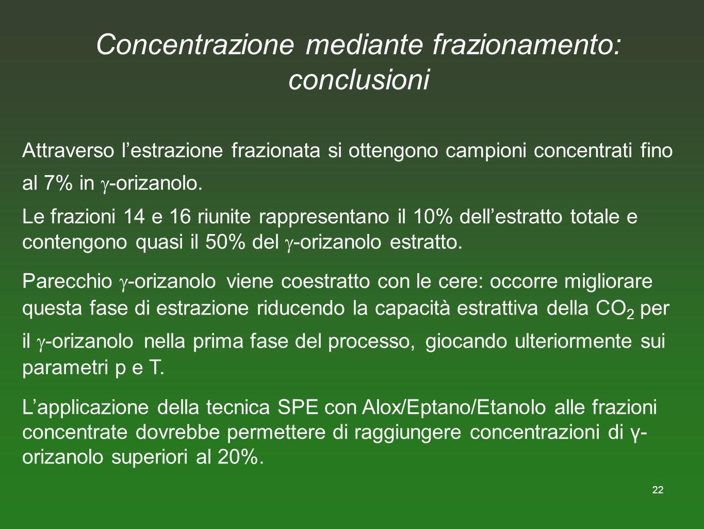 22 Concentrazione mediante frazionamento: conclusioni Attraverso lestrazione frazionata si ottengono campioni concentrati fino al 7% in -orizanolo. Le