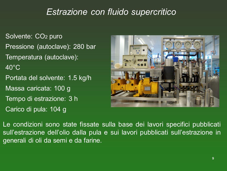 9 Estrazione con fluido supercritico Solvente: CO 2 puro Pressione (autoclave): 280 bar Temperatura (autoclave): 40°C Portata del solvente: 1.5 kg/h M