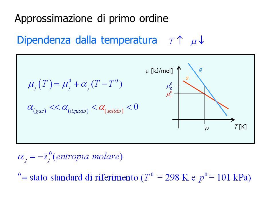 Approssimazione di primo ordine Dipendenza dalla pressione Per i gas Per solidi e liquidi
