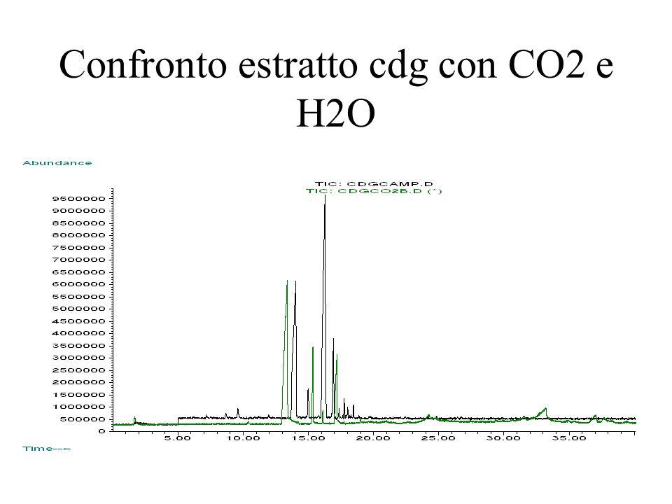 Confronto estratto cdg con CO2 e H2O