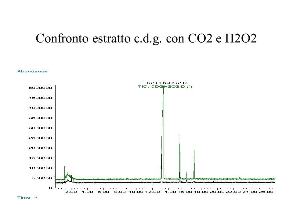 Confronto estratto c.d.g. con CO2 e H2O2