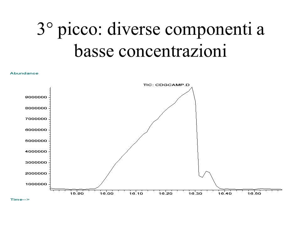 3° picco: diverse componenti a basse concentrazioni