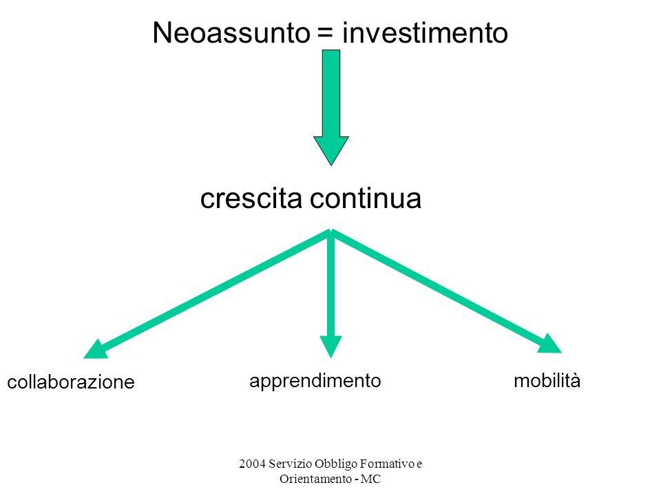 2004 Servizio Obbligo Formativo e Orientamento - MC Neoassunto = investimento collaborazione apprendimentomobilità crescita continua