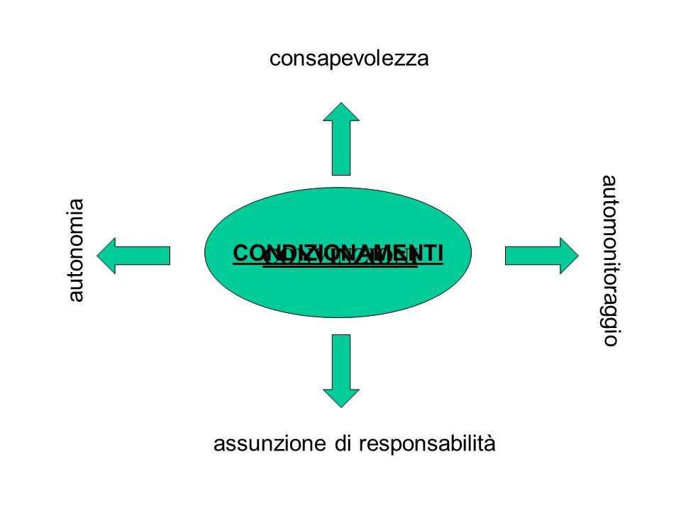 CONDIZIONAMENTI consapevolezza assunzione di responsabilità autonomia automonitoraggio CONVINZIONI
