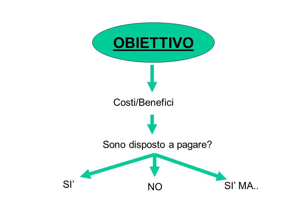 OBIETTIVO Costi/Benefici Sono disposto a pagare SI NO SI MA..