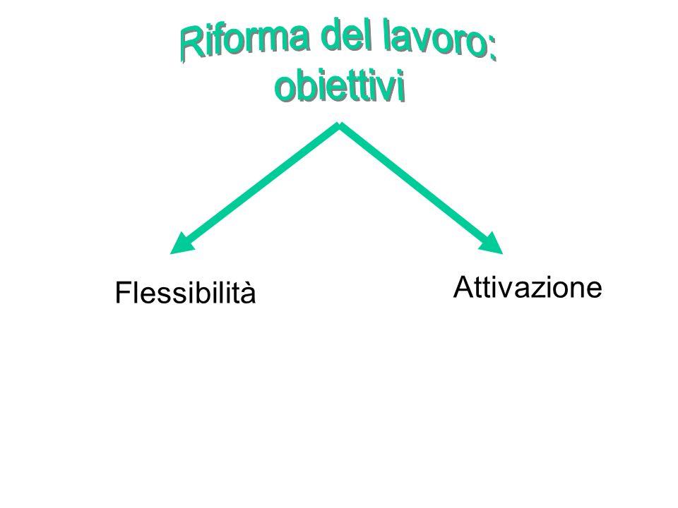 Flessibilità Attivazione