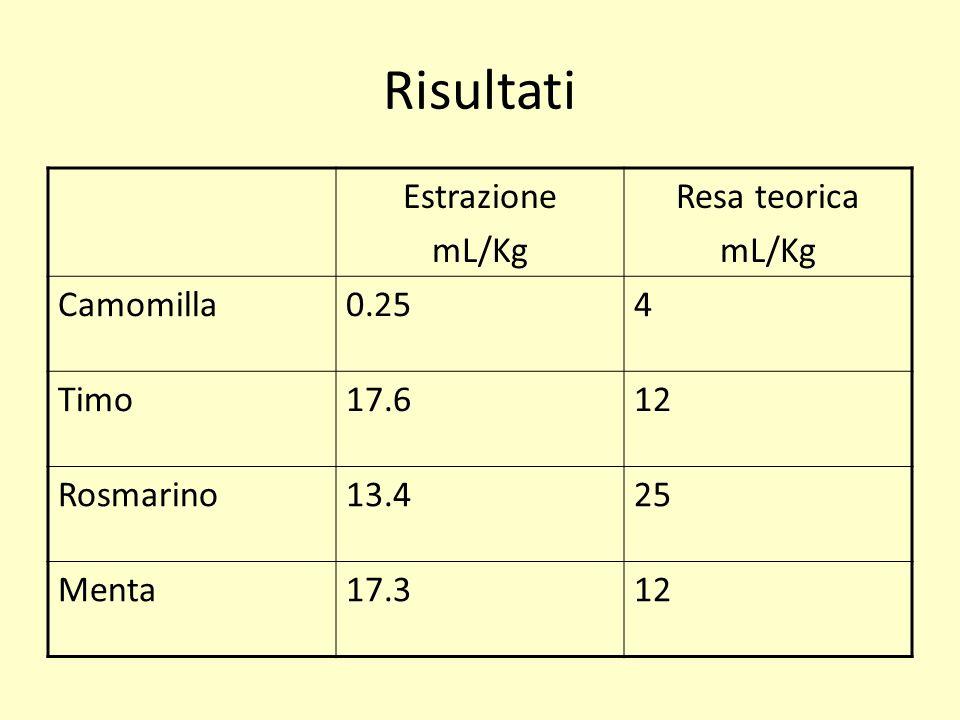 Risultati Estrazione mL/Kg Resa teorica mL/Kg Camomilla0.254 Timo17.612 Rosmarino13.425 Menta17.312