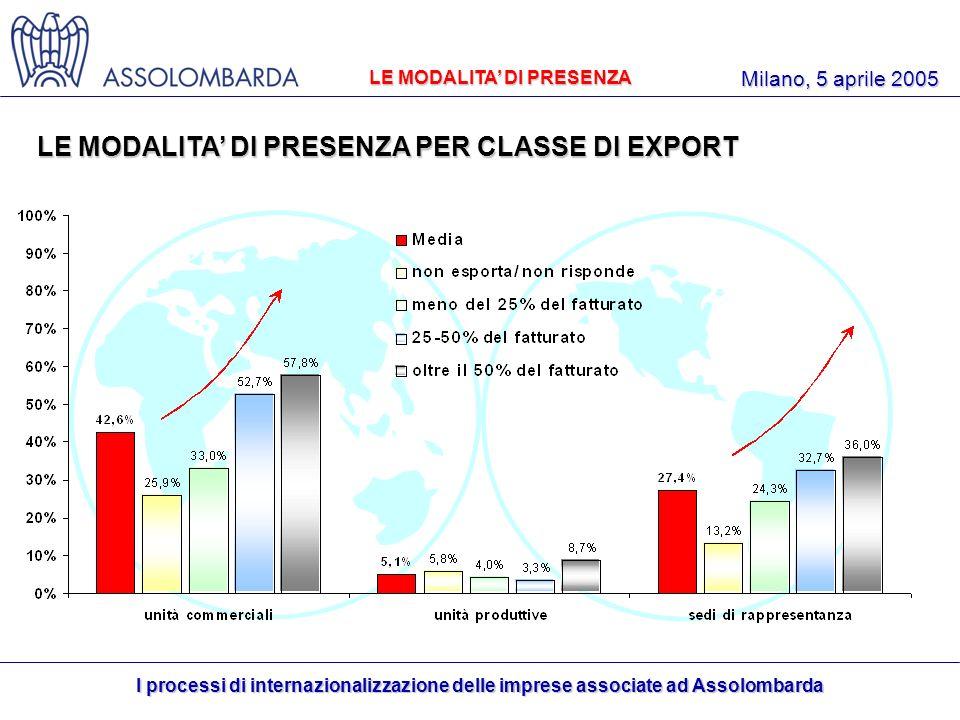 I processi di internazionalizzazione delle imprese associate ad Assolombarda Milano, 5 aprile 2005 LE MODALITA DI PRESENZA PER CLASSE DI EXPORT LE MODALITA DI PRESENZA