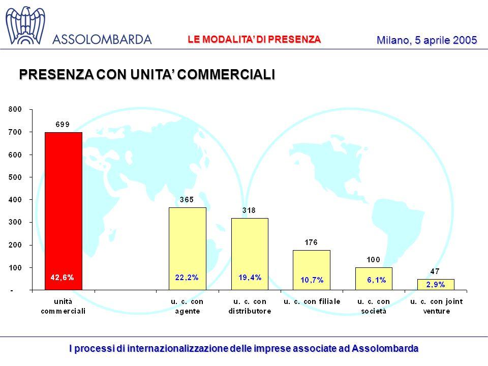 I processi di internazionalizzazione delle imprese associate ad Assolombarda Milano, 5 aprile 2005 PRESENZA CON UNITA COMMERCIALI 61,1% LE MODALITA DI PRESENZA
