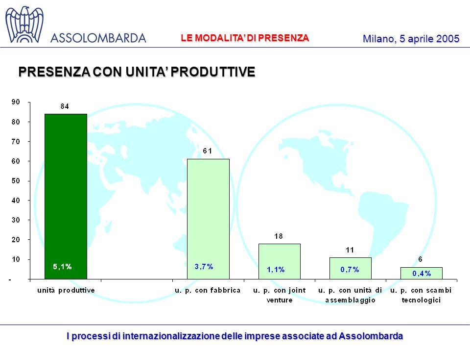 I processi di internazionalizzazione delle imprese associate ad Assolombarda Milano, 5 aprile 2005 PRESENZA CON UNITA PRODUTTIVE 10,0% LE MODALITA DI PRESENZA