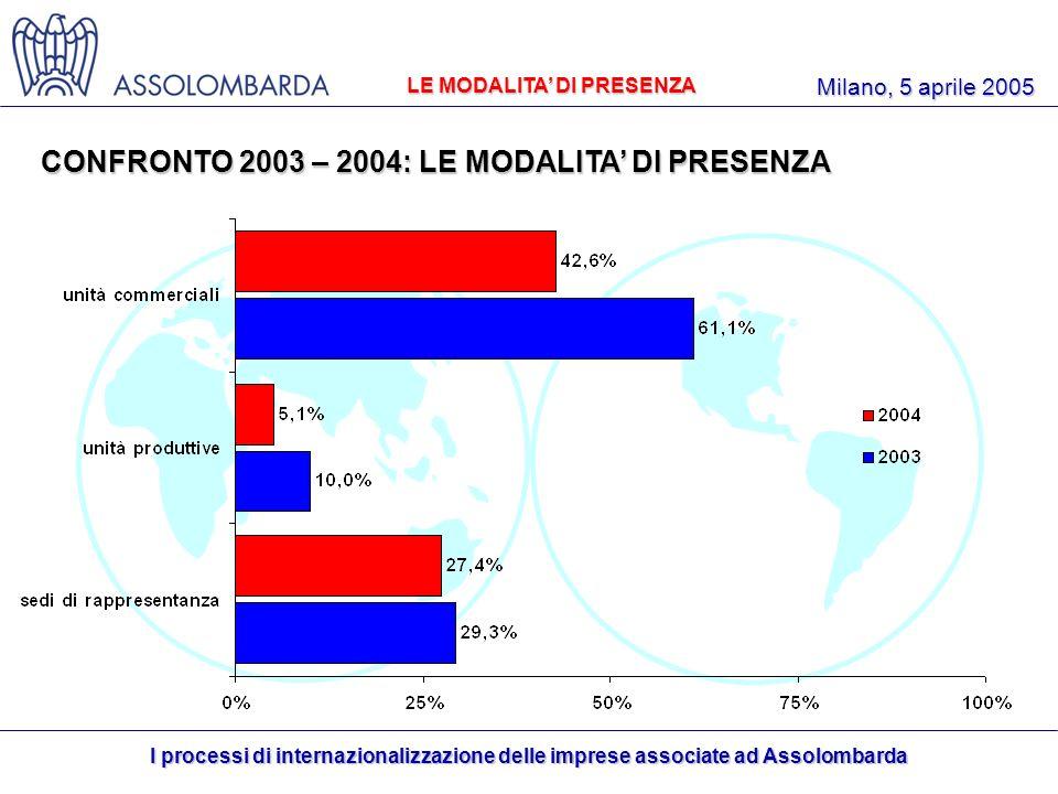 I processi di internazionalizzazione delle imprese associate ad Assolombarda Milano, 5 aprile 2005 LE MODALITA DI PRESENZA CONFRONTO 2003 – 2004: LE MODALITA DI PRESENZA