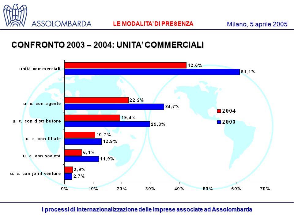 I processi di internazionalizzazione delle imprese associate ad Assolombarda Milano, 5 aprile 2005 LE MODALITA DI PRESENZA CONFRONTO 2003 – 2004: UNITA COMMERCIALI