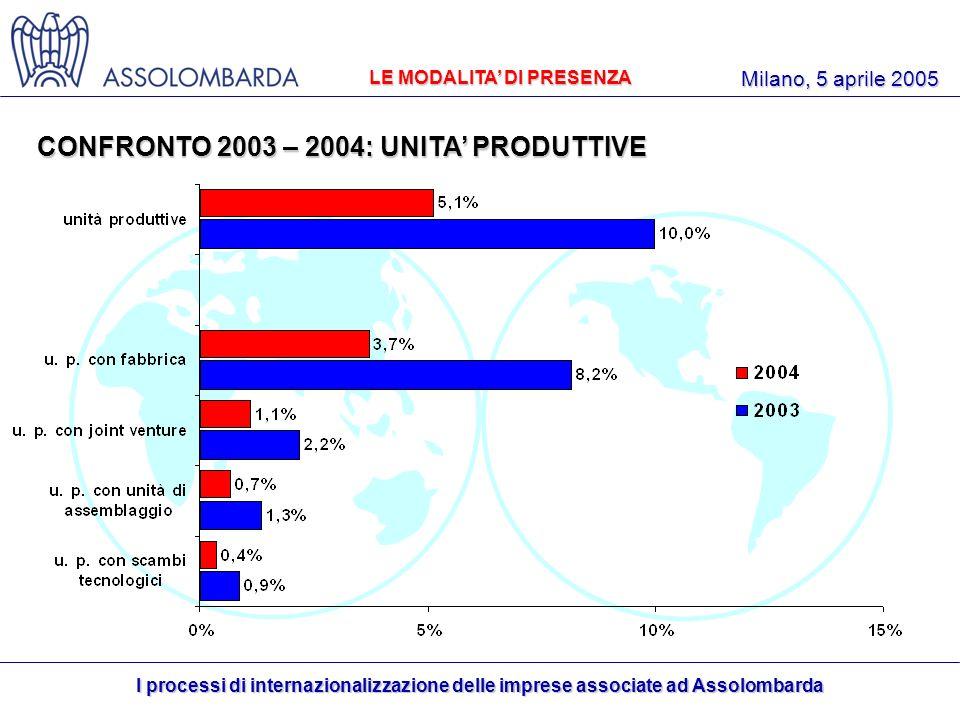 I processi di internazionalizzazione delle imprese associate ad Assolombarda Milano, 5 aprile 2005 LE MODALITA DI PRESENZA CONFRONTO 2003 – 2004: UNITA PRODUTTIVE