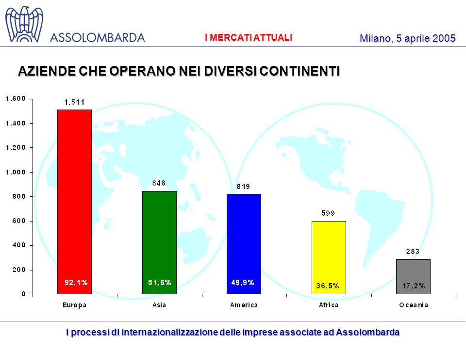 I processi di internazionalizzazione delle imprese associate ad Assolombarda Milano, 5 aprile 2005 I MERCATI ATTUALI 91,6% 49,6% 48,9% AZIENDE CHE OPERANO NEI DIVERSI CONTINENTI