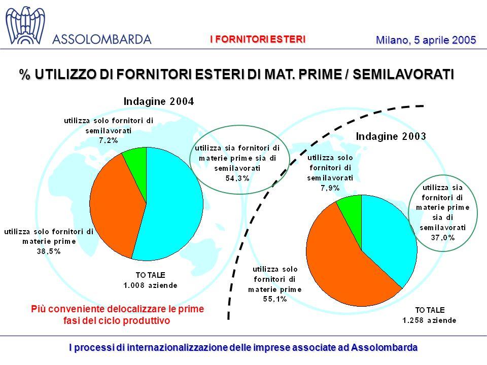 I processi di internazionalizzazione delle imprese associate ad Assolombarda Milano, 5 aprile 2005 % UTILIZZO DI FORNITORI ESTERI DI MAT.