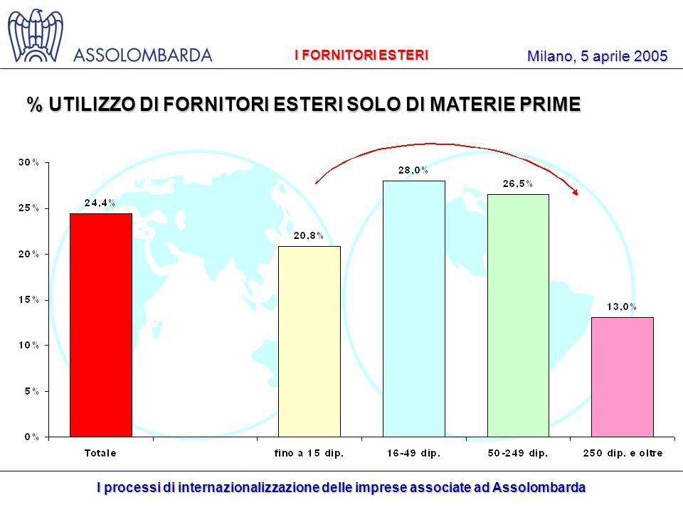 I processi di internazionalizzazione delle imprese associate ad Assolombarda Milano, 5 aprile 2005 % UTILIZZO DI FORNITORI ESTERI SOLO DI MATERIE PRIME I FORNITORI ESTERI