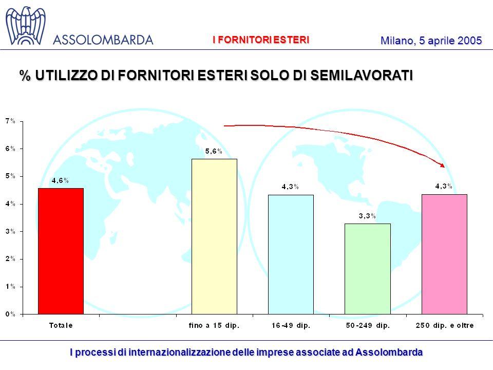I processi di internazionalizzazione delle imprese associate ad Assolombarda Milano, 5 aprile 2005 I FORNITORI ESTERI % UTILIZZO DI FORNITORI ESTERI SOLO DI SEMILAVORATI