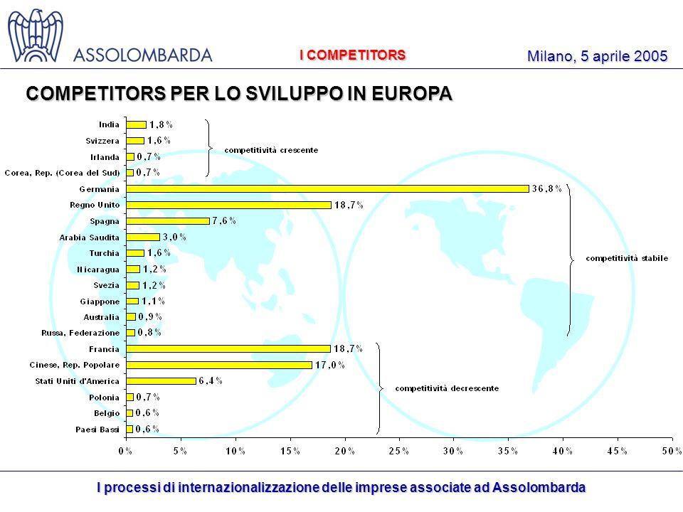 I processi di internazionalizzazione delle imprese associate ad Assolombarda Milano, 5 aprile 2005 I COMPETITORS COMPETITORS PER LO SVILUPPO IN EUROPA