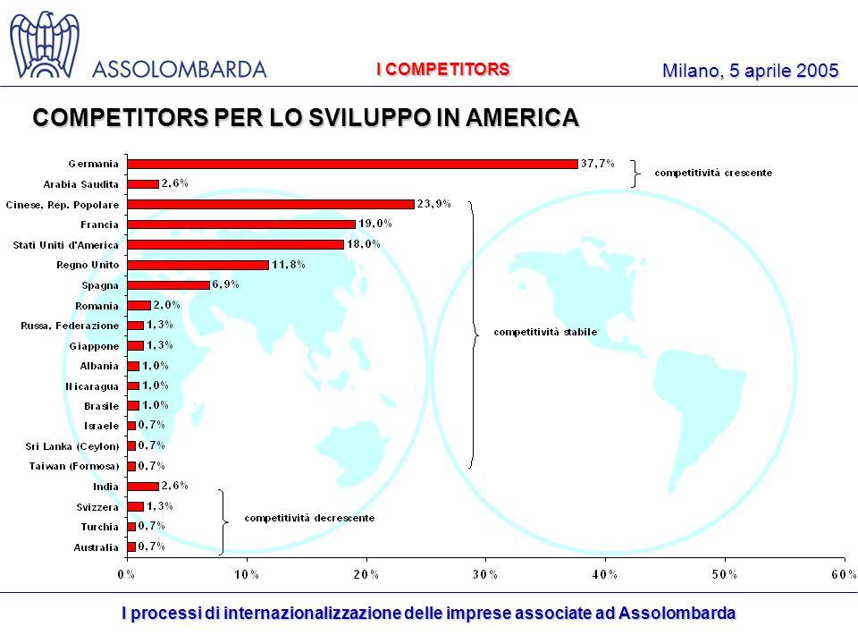 I processi di internazionalizzazione delle imprese associate ad Assolombarda Milano, 5 aprile 2005 COMPETITORS PER LO SVILUPPO IN AMERICA I COMPETITORS