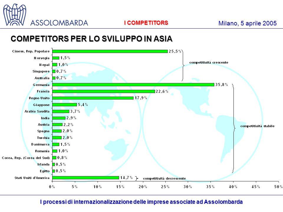 I processi di internazionalizzazione delle imprese associate ad Assolombarda Milano, 5 aprile 2005 I COMPETITORS COMPETITORS PER LO SVILUPPO IN ASIA