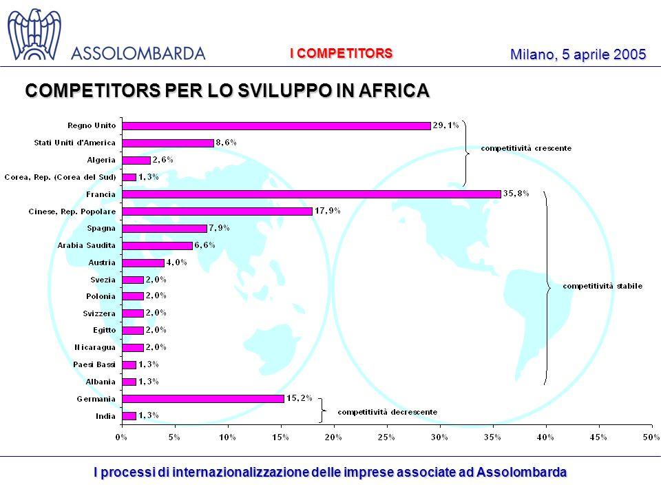 I processi di internazionalizzazione delle imprese associate ad Assolombarda Milano, 5 aprile 2005 I COMPETITORS COMPETITORS PER LO SVILUPPO IN AFRICA