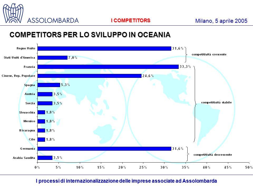 I processi di internazionalizzazione delle imprese associate ad Assolombarda Milano, 5 aprile 2005 I COMPETITORS COMPETITORS PER LO SVILUPPO IN OCEANIA