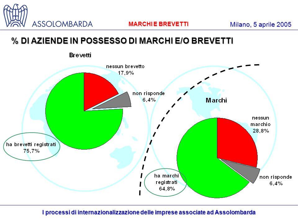 I processi di internazionalizzazione delle imprese associate ad Assolombarda Milano, 5 aprile 2005 % DI AZIENDE IN POSSESSO DI MARCHI E/O BREVETTI MARCHI E BREVETTI