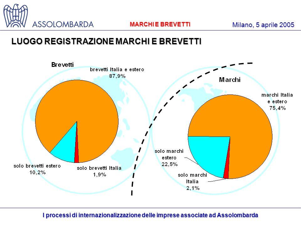 I processi di internazionalizzazione delle imprese associate ad Assolombarda Milano, 5 aprile 2005 MARCHI E BREVETTI LUOGO REGISTRAZIONE MARCHI E BREVETTI