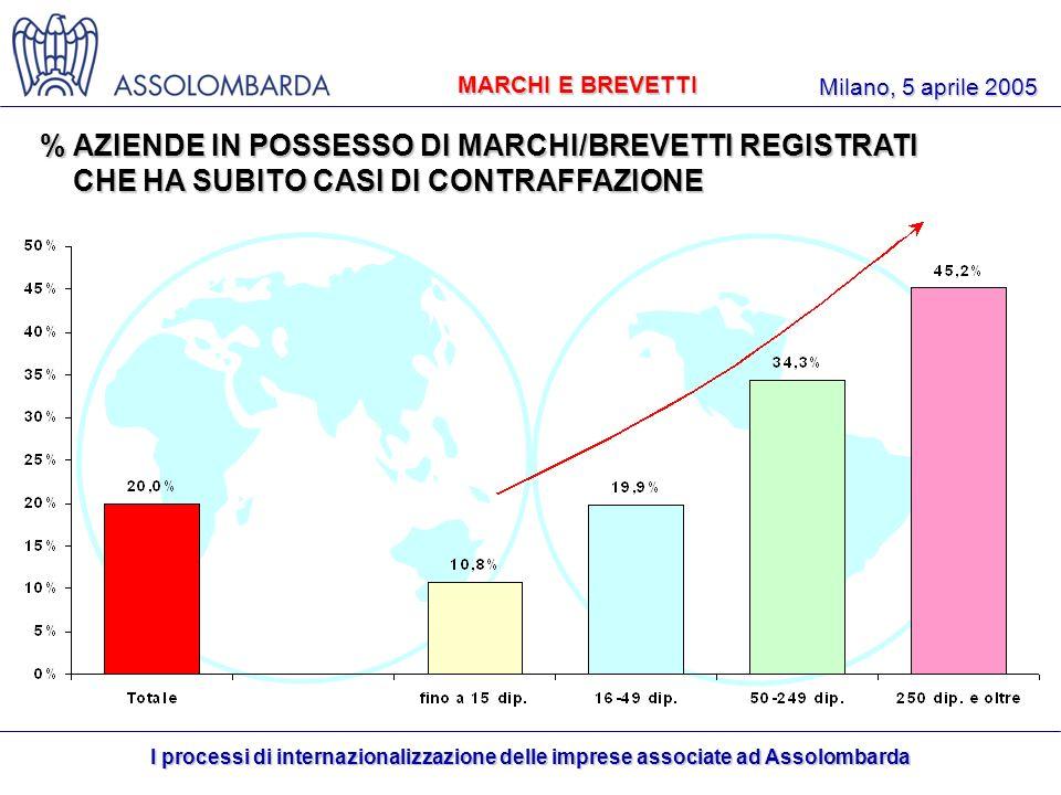 I processi di internazionalizzazione delle imprese associate ad Assolombarda Milano, 5 aprile 2005 % AZIENDE IN POSSESSO DI MARCHI/BREVETTI REGISTRATI CHE HA SUBITO CASI DI CONTRAFFAZIONE CHE HA SUBITO CASI DI CONTRAFFAZIONE MARCHI E BREVETTI