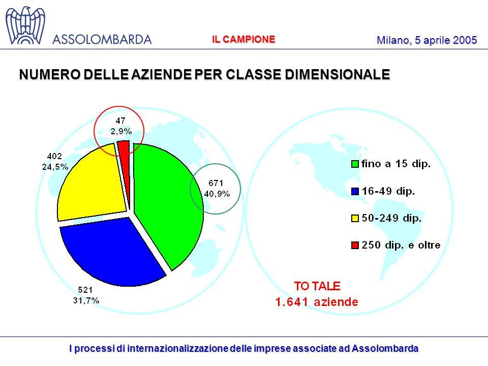 I processi di internazionalizzazione delle imprese associate ad Assolombarda Milano, 5 aprile 2005 NUMERO DELLE AZIENDE PER CLASSE DIMENSIONALE IL CAMPIONE