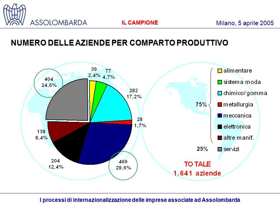 I processi di internazionalizzazione delle imprese associate ad Assolombarda Milano, 5 aprile 2005 NUMERO DELLE AZIENDE PER COMPARTO PRODUTTIVO IL CAMPIONE 75% 25%