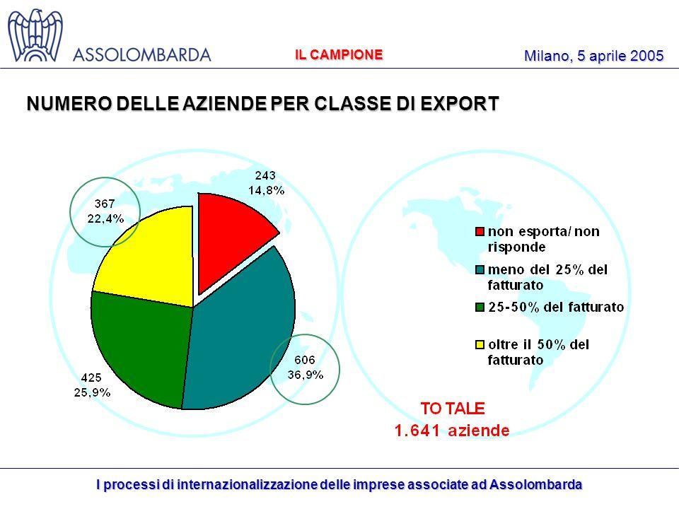 I processi di internazionalizzazione delle imprese associate ad Assolombarda Milano, 5 aprile 2005 NUMERO DELLE AZIENDE PER CLASSE DI EXPORT IL CAMPIONE
