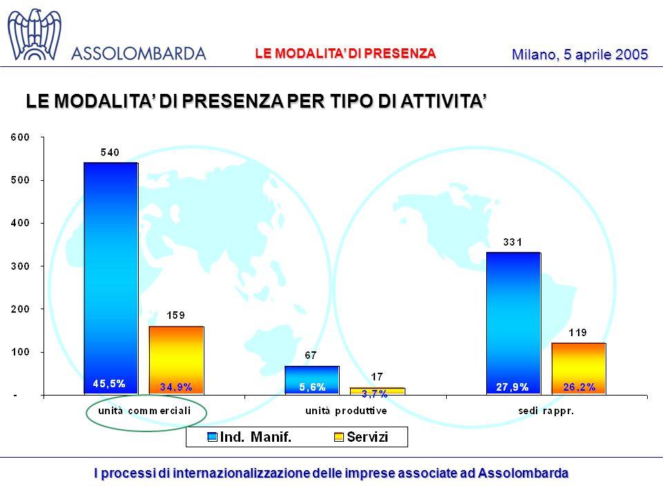 I processi di internazionalizzazione delle imprese associate ad Assolombarda Milano, 5 aprile 2005 LE MODALITA DI PRESENZA PER TIPO DI ATTIVITA 61,4% LE MODALITA DI PRESENZA