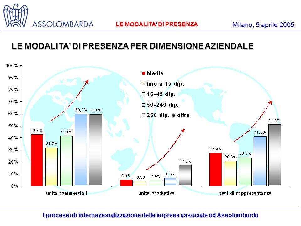 I processi di internazionalizzazione delle imprese associate ad Assolombarda Milano, 5 aprile 2005 LE MODALITA DI PRESENZA PER DIMENSIONE AZIENDALE LE MODALITA DI PRESENZA