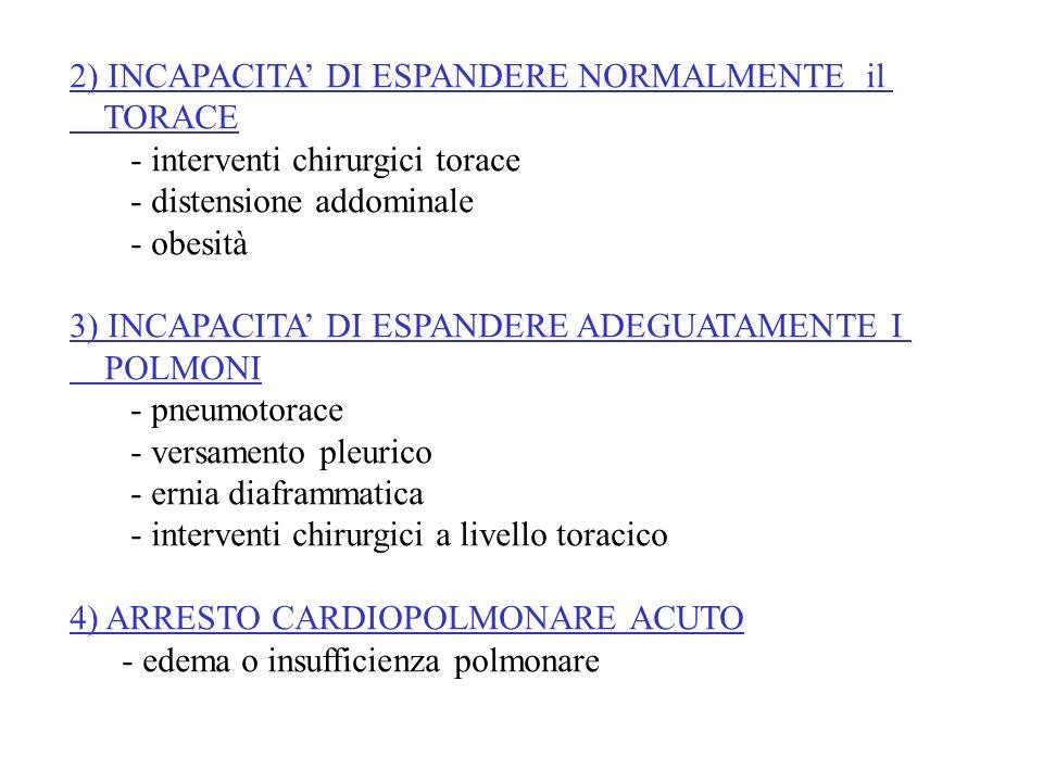 2) INCAPACITA DI ESPANDERE NORMALMENTE il TORACE - interventi chirurgici torace - distensione addominale - obesità 3) INCAPACITA DI ESPANDERE ADEGUATA
