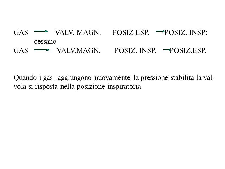 GAS VALV. MAGN. POSIZ ESP. POSIZ. INSP: cessano GAS VALV.MAGN. POSIZ. INSP. POSIZ.ESP. Quando i gas raggiungono nuovamente la pressione stabilita la v