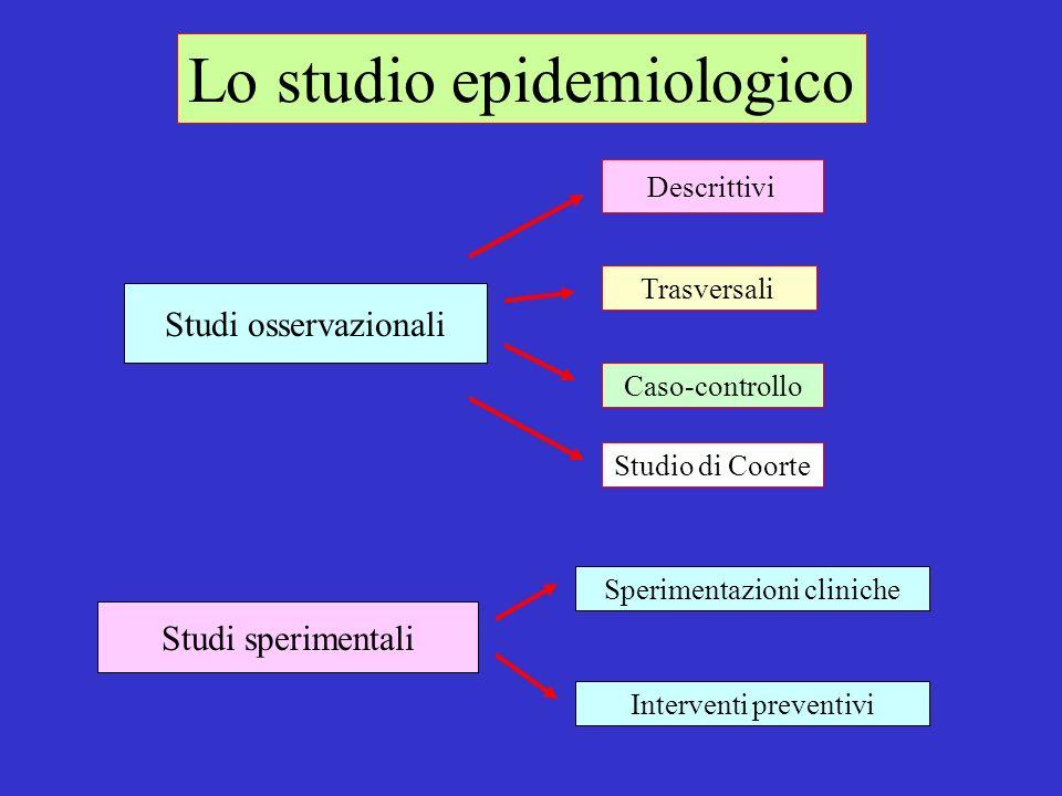 Lo studio epidemiologico Studi osservazionali Interventi preventivi Sperimentazioni cliniche Studi sperimentali Studio di Coorte Caso-controllo Trasve