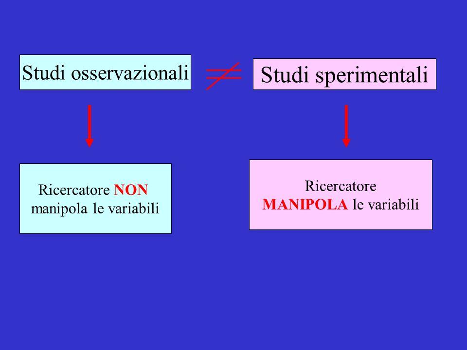Studi osservazionali Studi sperimentali Ricercatore NON manipola le variabili Ricercatore MANIPOLA le variabili