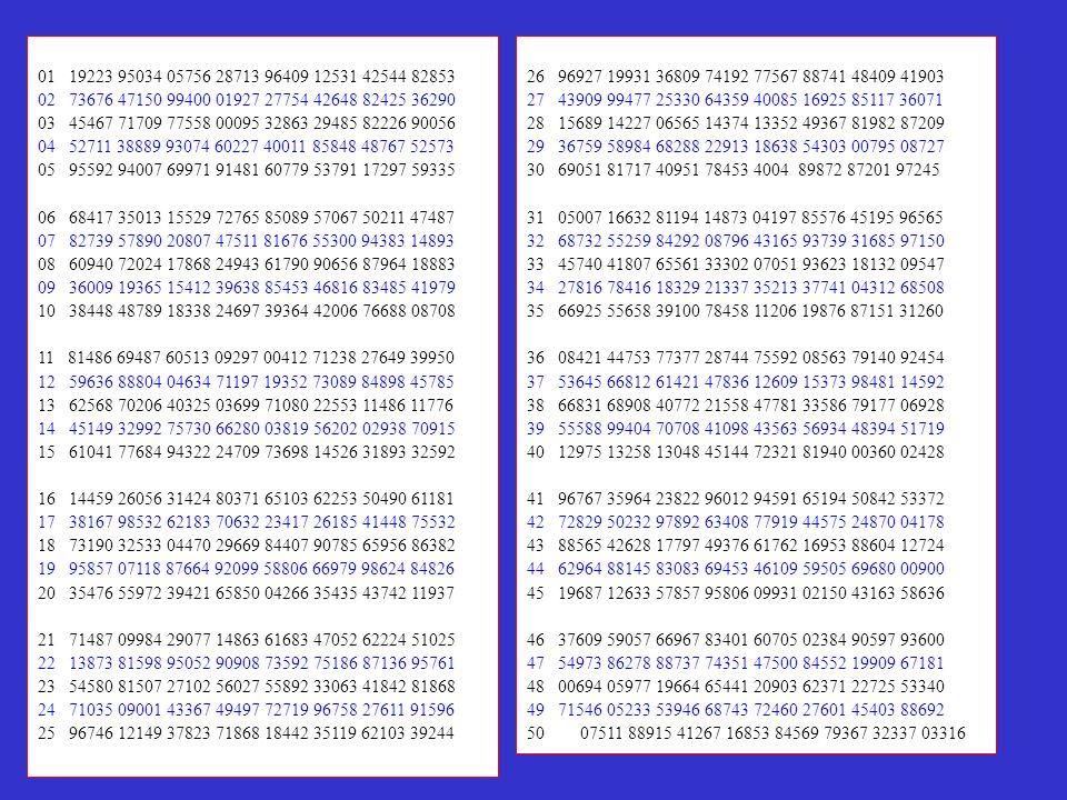 01 19223 95034 05756 28713 96409 12531 42544 82853 02 73676 47150 99400 01927 27754 42648 82425 36290 03 45467 71709 77558 00095 32863 29485 82226 900