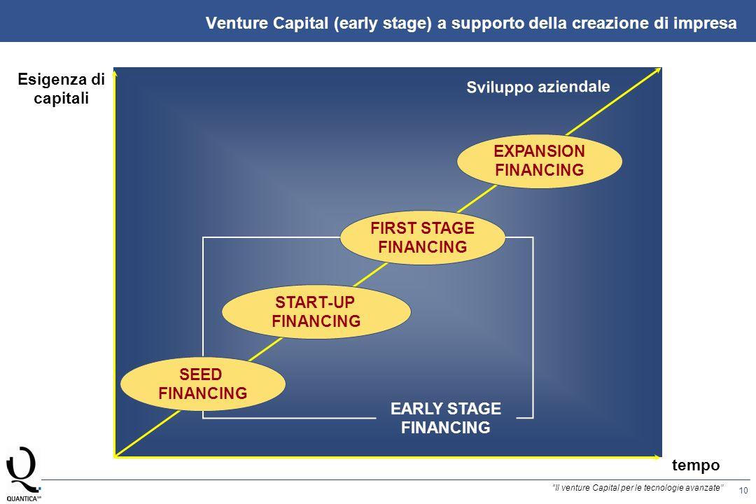 10 Il venture Capital per le tecnologie avanzate tempo Esigenza di capitali FIRST STAGE FINANCING START-UP FINANCING SEED FINANCING EARLY STAGE FINANCING EXPANSION FINANCING Sviluppo aziendale Venture Capital (early stage) a supporto della creazione di impresa