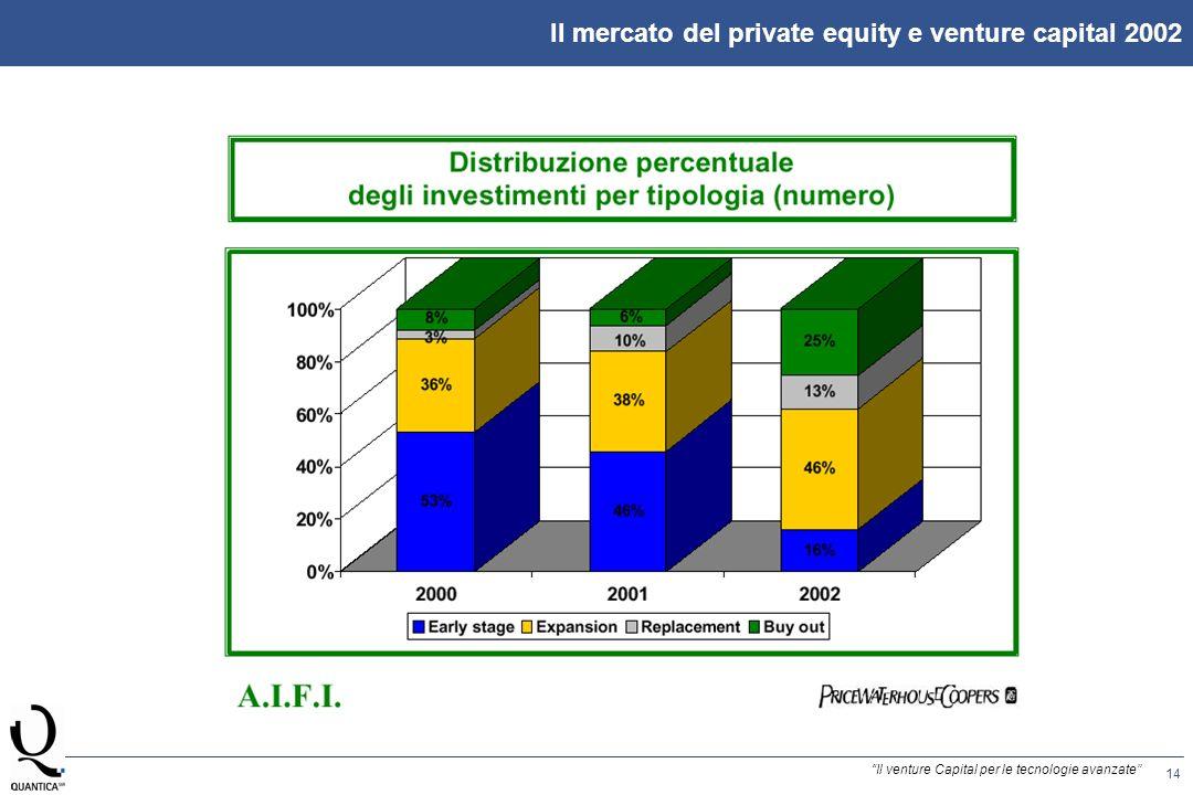 14 Il venture Capital per le tecnologie avanzate Il mercato del private equity e venture capital 2002