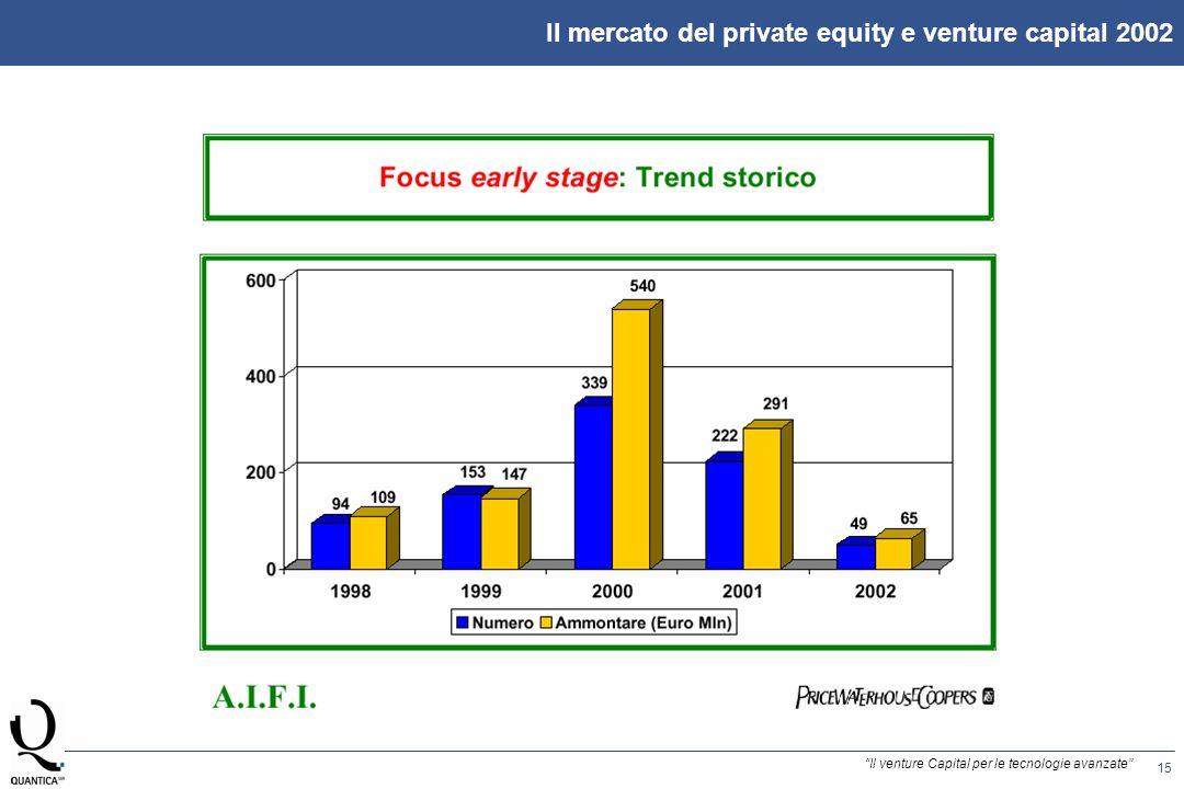 15 Il venture Capital per le tecnologie avanzate Il mercato del private equity e venture capital 2002